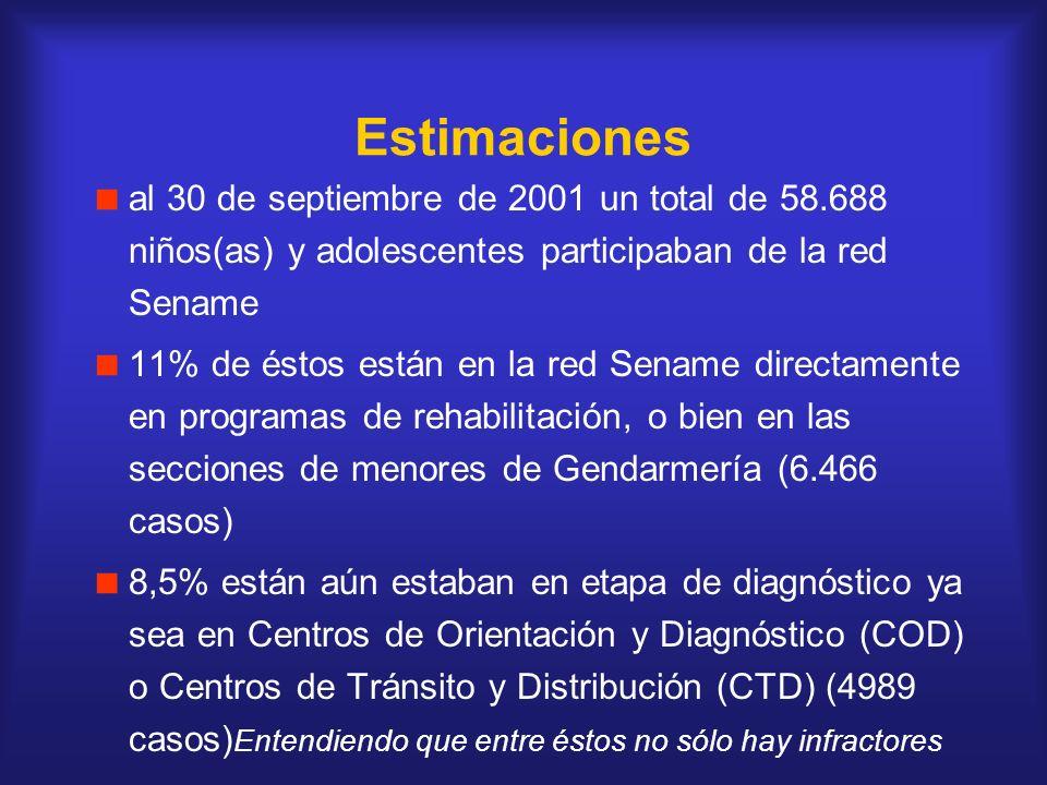 Estimaciones al 30 de septiembre de 2001 un total de 58.688 niños(as) y adolescentes participaban de la red Sename 11% de éstos están en la red Sename