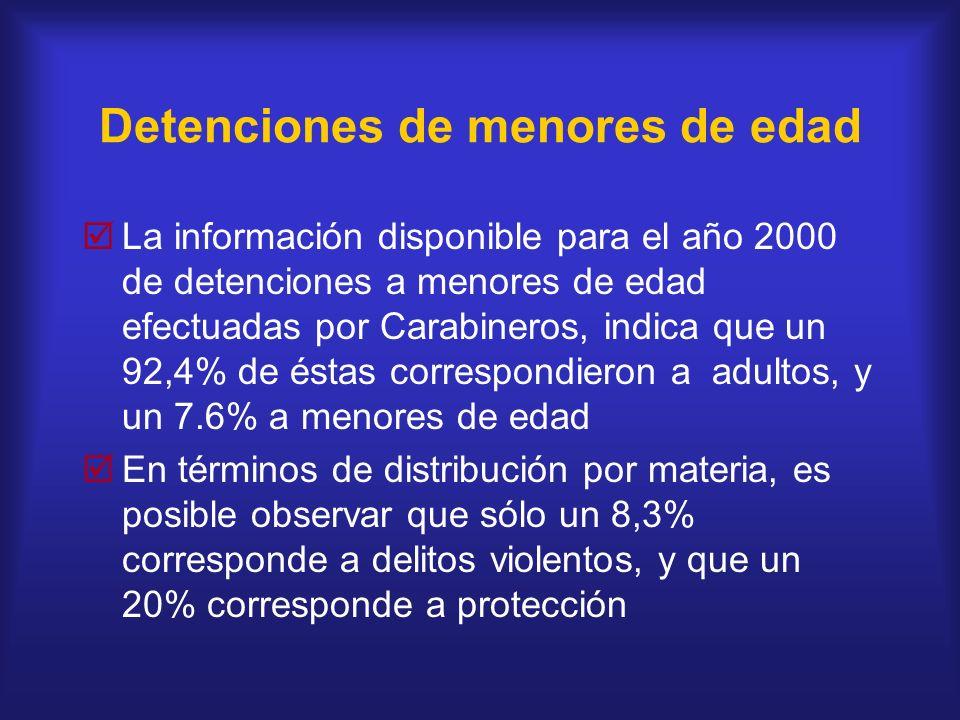 Detenciones de menores de edad La información disponible para el año 2000 de detenciones a menores de edad efectuadas por Carabineros, indica que un 9