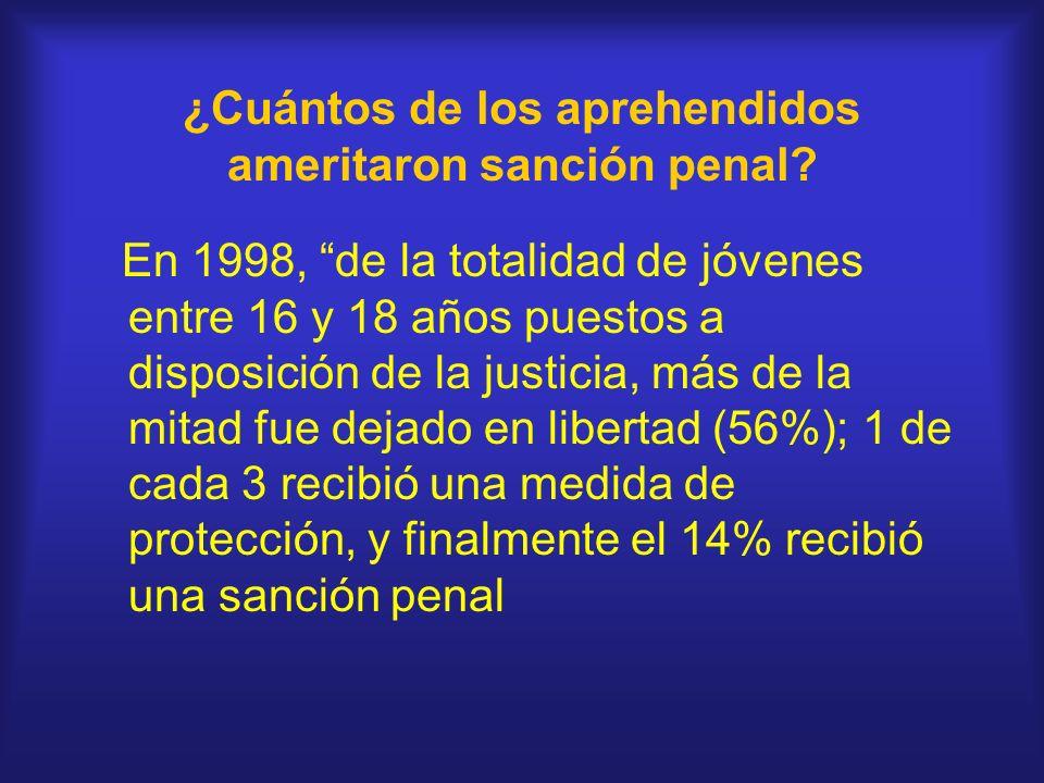 ¿Cuántos de los aprehendidos ameritaron sanción penal? En 1998, de la totalidad de jóvenes entre 16 y 18 años puestos a disposición de la justicia, má