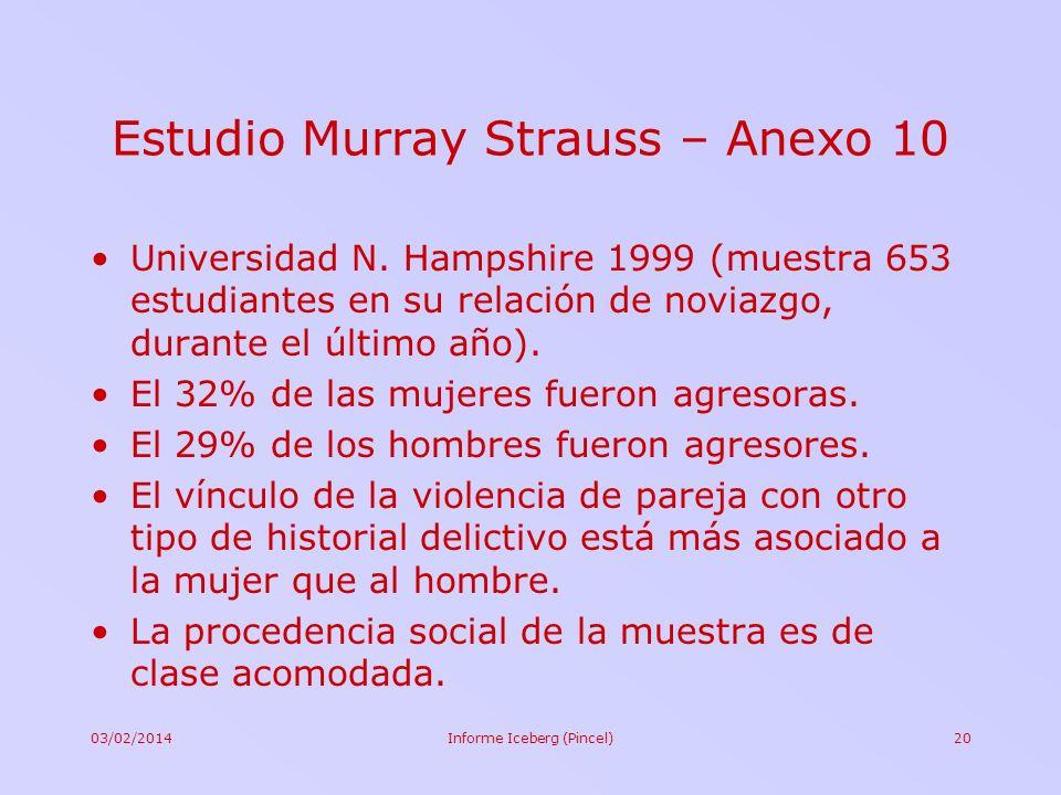 03/02/2014Informe Iceberg (Pincel)20 Estudio Murray Strauss – Anexo 10 Universidad N. Hampshire 1999 (muestra 653 estudiantes en su relación de noviaz