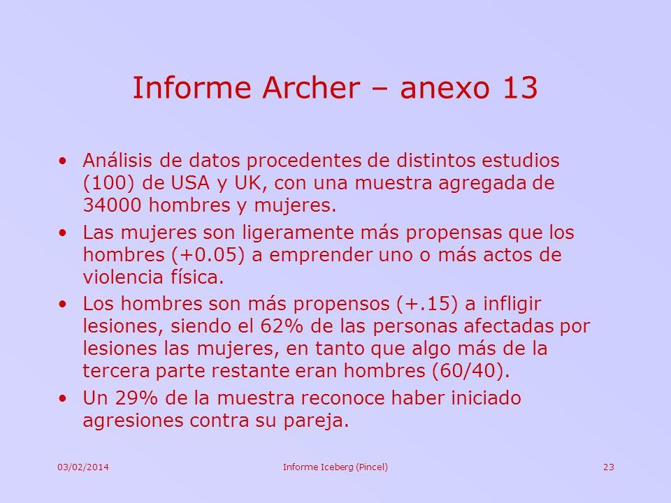 03/02/2014Informe Iceberg (Pincel)23 Informe Archer – anexo 13 Análisis de datos procedentes de distintos estudios (100) de USA y UK, con una muestra