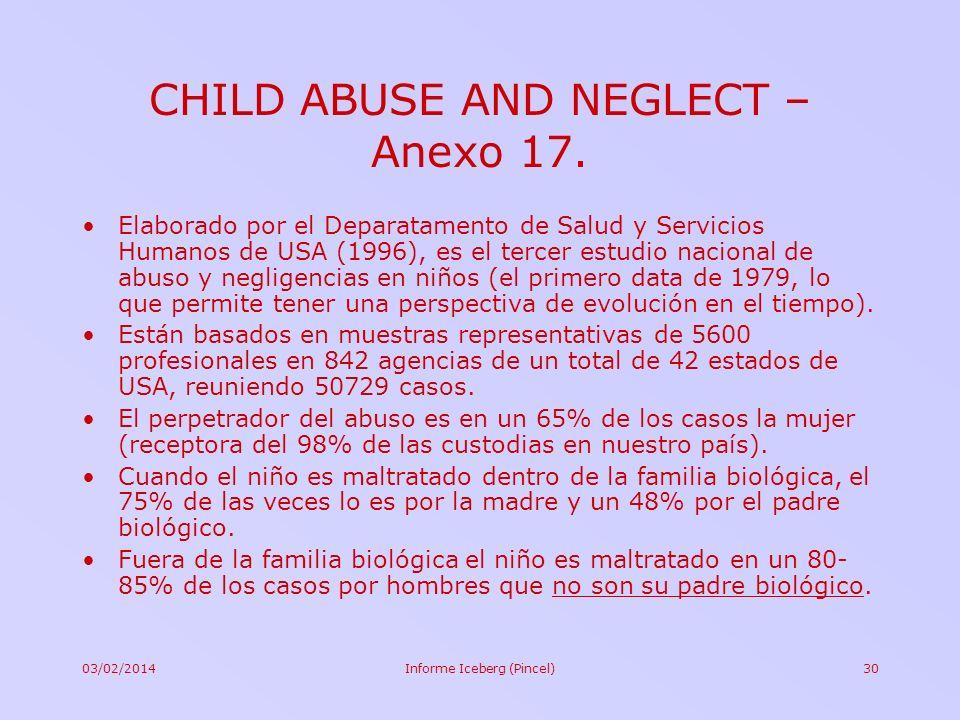 03/02/2014Informe Iceberg (Pincel)30 CHILD ABUSE AND NEGLECT – Anexo 17. Elaborado por el Deparatamento de Salud y Servicios Humanos de USA (1996), es