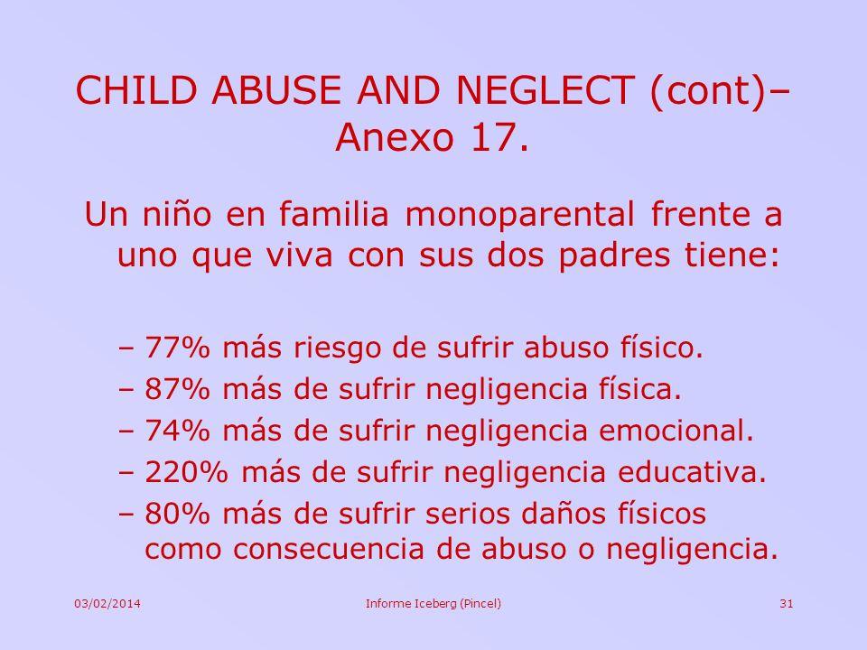 03/02/2014Informe Iceberg (Pincel)31 Un niño en familia monoparental frente a uno que viva con sus dos padres tiene: –77% más riesgo de sufrir abuso f