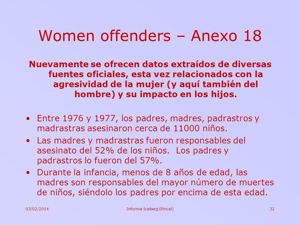 03/02/2014Informe Iceberg (Pincel)32 Women offenders – Anexo 18 Nuevamente se ofrecen datos extraídos de diversas fuentes oficiales, esta vez relacion