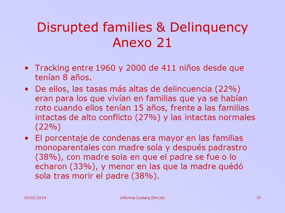 03/02/2014Informe Iceberg (Pincel)35 Disrupted families & Delinquency Anexo 21 Tracking entre 1960 y 2000 de 411 niños desde que tenían 8 años. De ell