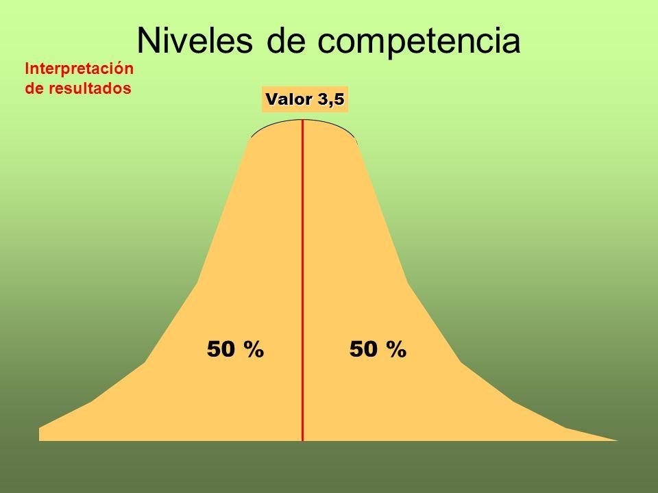 Niveles de competencia 50 % Valor 3,5 Interpretación de resultados