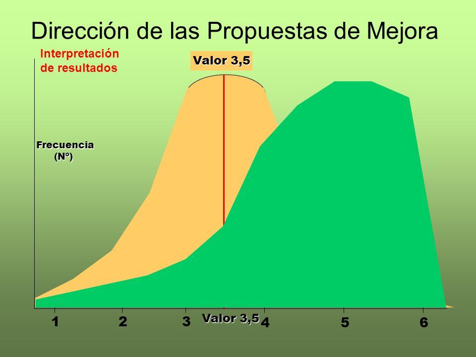 Dirección de las Propuestas de Mejora Valor 3,5 123 546 Frecuencia(Nº) Interpretación de resultados