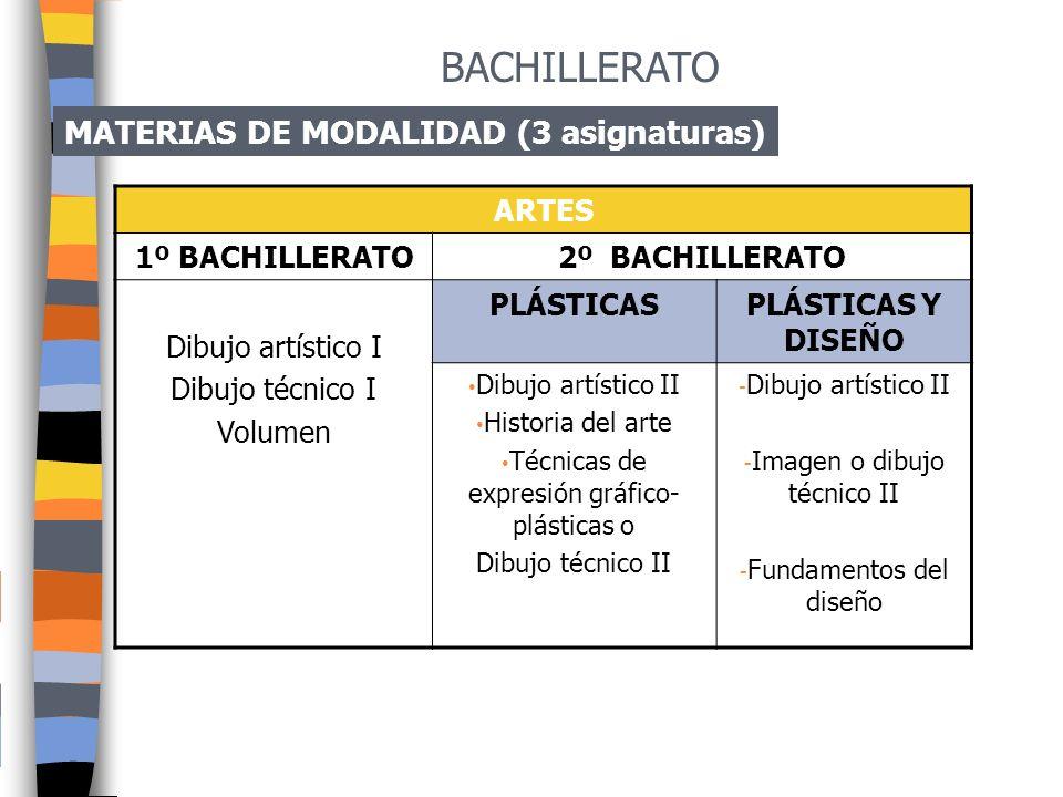 MATERIAS DE MODALIDAD (3 asignaturas por curso) TECNOLOGÍA 1º DE BACHILLERATO2º DE BACHILLERATO CIENTIFICO TÉCNICA TÉCNICO PROFESIONAL CIENTIFICO TÉCN