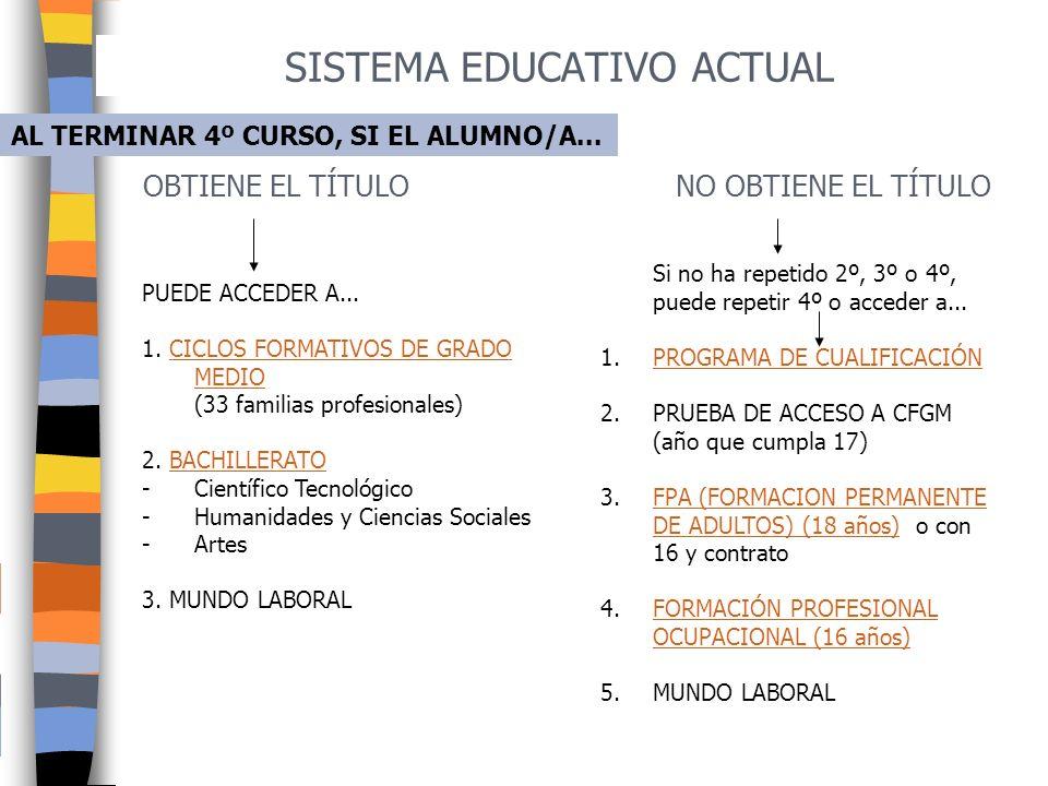 SISTEMA EDUCATIVO ACTUAL (L.O.E.) 2006 ESTRUCTURA UNIVERSIDAD MUNDO LABORAL Prueba de acceso (Selectividad) FORMACIÓN PROFESIONAL BACHILLERATO ESPECÍF