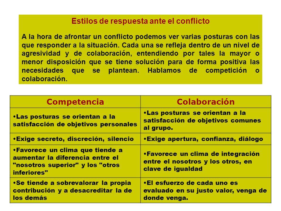 CompetenciaColaboración Las posturas se orientan a la satisfacción de objetivos personales Las posturas se orientan a la satisfacción de objetivos com