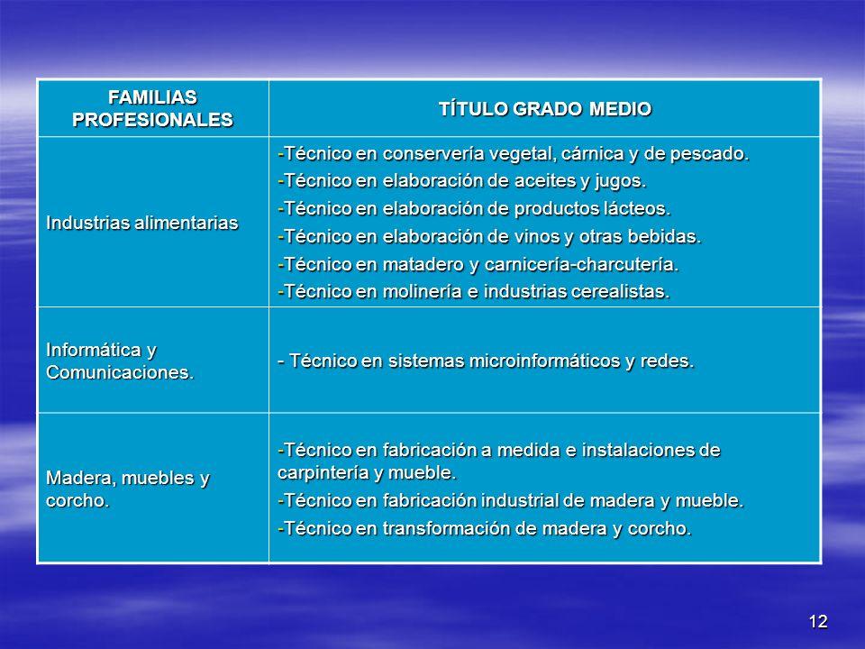 12 FAMILIAS PROFESIONALES TÍTULO GRADO MEDIO Industrias alimentarias -Técnico en conservería vegetal, cárnica y de pescado. -Técnico en elaboración de