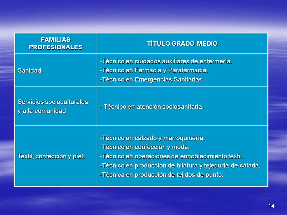 14 FAMILIAS PROFESIONALES TÍTULO GRADO MEDIO Sanidad. -Técnico en cuidados auxiliares de enfermería. -Técnico en Farmacia y Parafarmacia. -Técnico en
