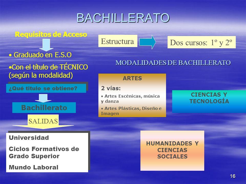 16 BACHILLERATO Requisitos de Acceso Graduado en E.S.O Con el título de TÉCNICO (según la modalidad) Estructura Dos cursos: 1º y 2º ¿Qué titulo se obt