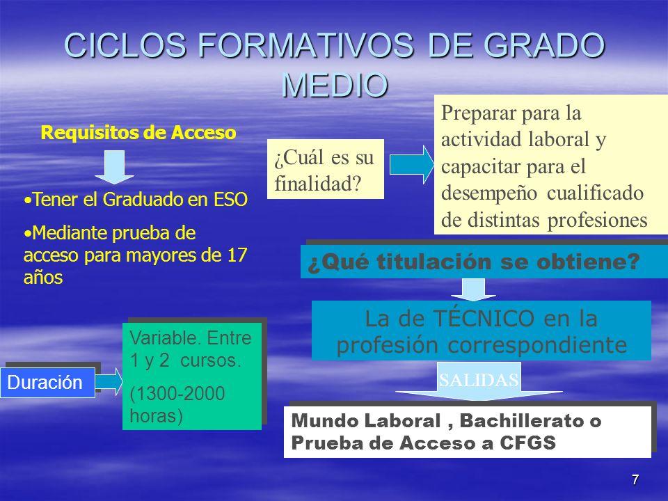 7 CICLOS FORMATIVOS DE GRADO MEDIO Requisitos de Acceso Tener el Graduado en ESO Mediante prueba de acceso para mayores de 17 años ¿Cuál es su finalid