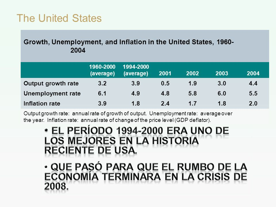 The United States Growth, Unemployment, and Inflation in the United States, 1960- 2004 1960-2000 (average) 1994-2000 (average)2001200220032004 Output