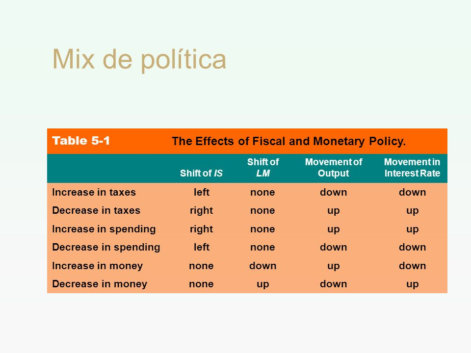 Mix de política Table 5-1 The Effects of Fiscal and Monetary Policy. Shift of IS Shift of LM Movement of Output Movement in Interest Rate Increase in