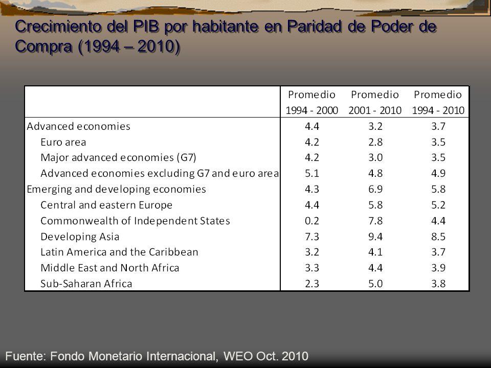 Crecimiento del PIB por habitante en Paridad de Poder de Compra (1994 – 2010) Fuente: Fondo Monetario Internacional, WEO Oct. 2010