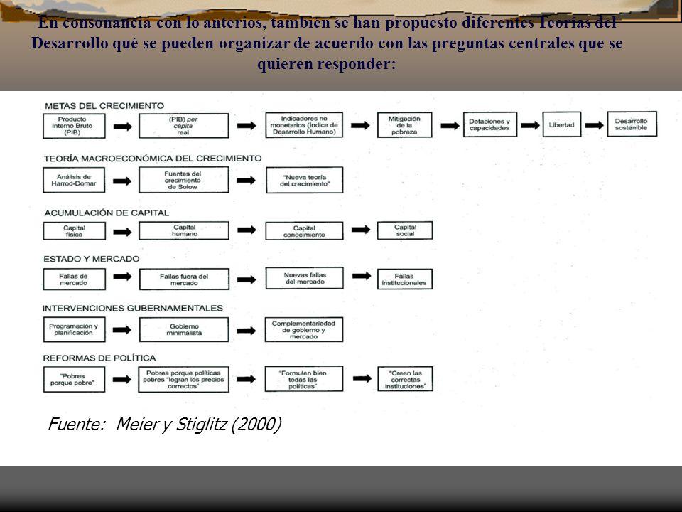 En consonancia con lo anterios, también se han propuesto diferentes Teorías del Desarrollo qué se pueden organizar de acuerdo con las preguntas centra