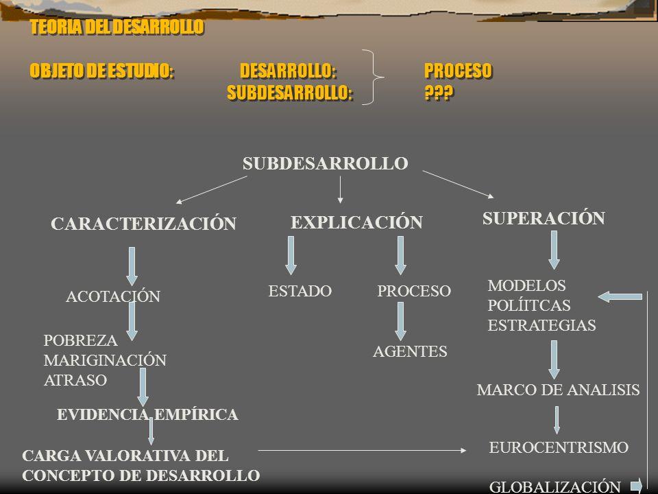 TEORIA DEL DESARROLLO OBJETO DE ESTUDIO: DESARROLLO:PROCESO SUBDESARROLLO: ??? SUBDESARROLLO CARACTERIZACIÓN EXPLICACIÓN SUPERACIÓN ACOTACIÓN POBREZA