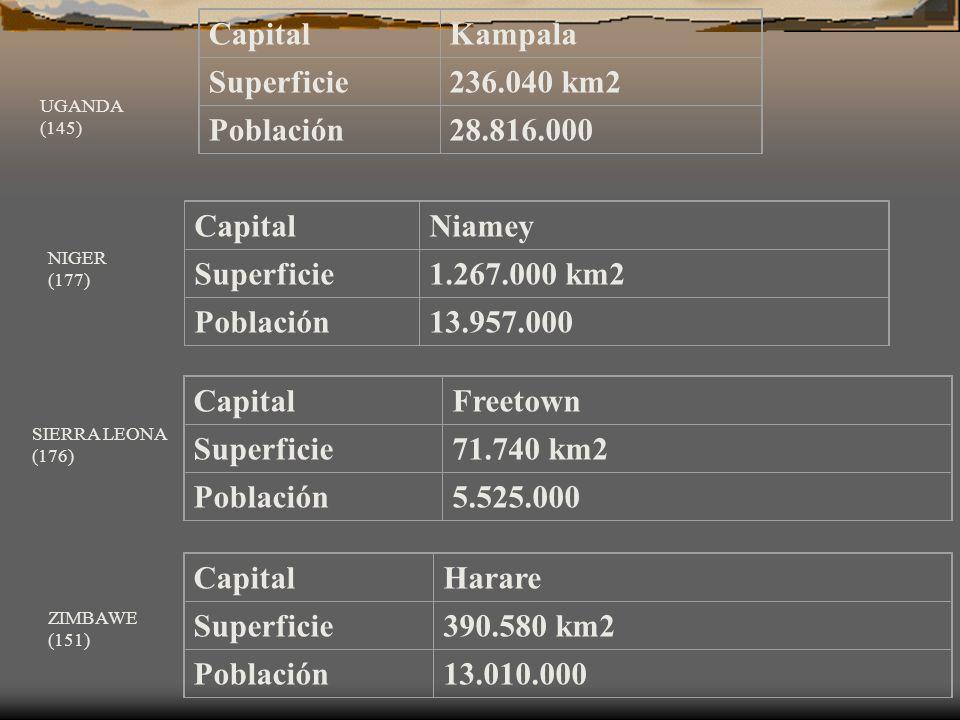 CapitalKampala Superficie236.040 km2 Población28.816.000 UGANDA (145) CapitalNiamey Superficie1.267.000 km2 Población13.957.000 NIGER (177) CapitalFre