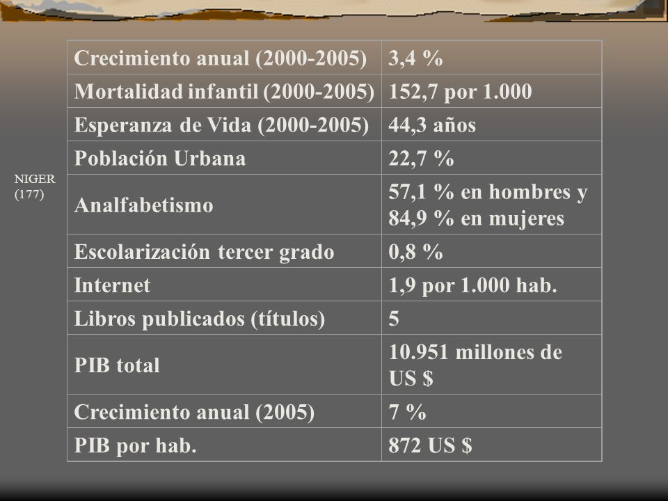 Crecimiento anual (2000-2005) 3,4 % Mortalidad infantil (2000-2005) 81,2 por 1.000 Esperanza de Vida (2000-2005) 46,8 años Población Urbana12,4 % Analfabetismo 23,2 % en hombres y 42,3 % en mujeres Escolarización tercer grado 3,4 % Internet7,5 por 1.000 hab.