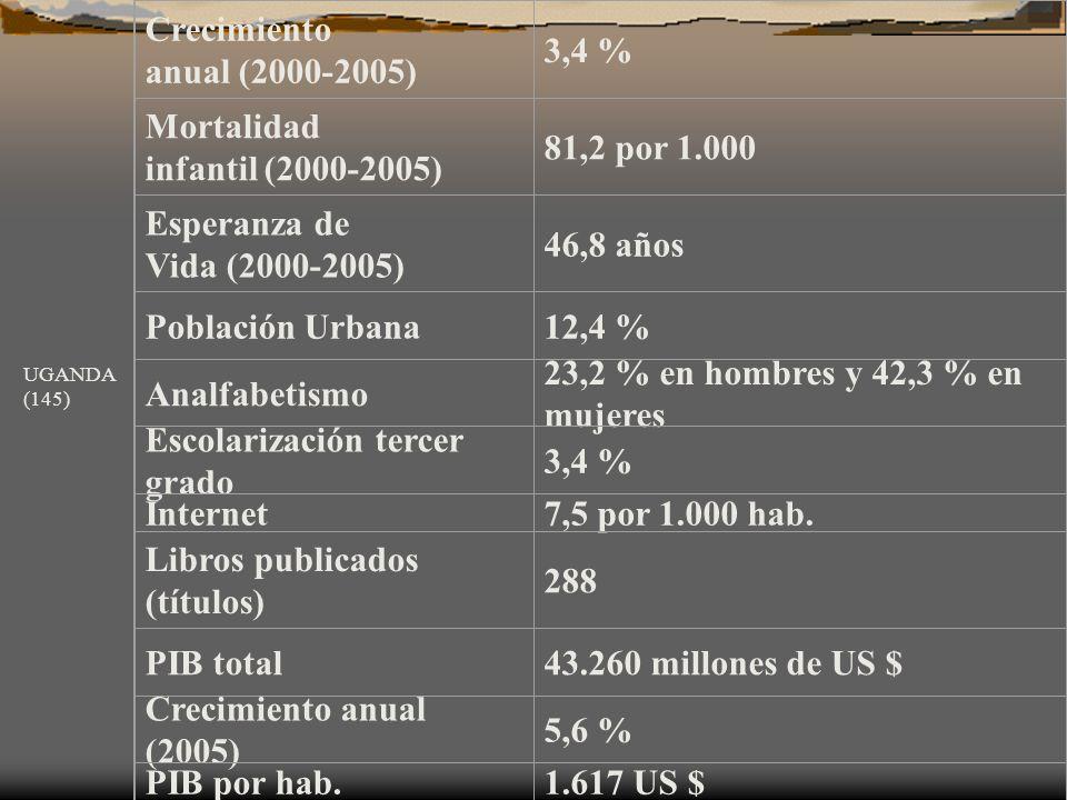 Crecimiento anual (2000-2005) 3,4 % Mortalidad infantil (2000-2005) 81,2 por 1.000 Esperanza de Vida (2000-2005) 46,8 años Población Urbana12,4 % Anal