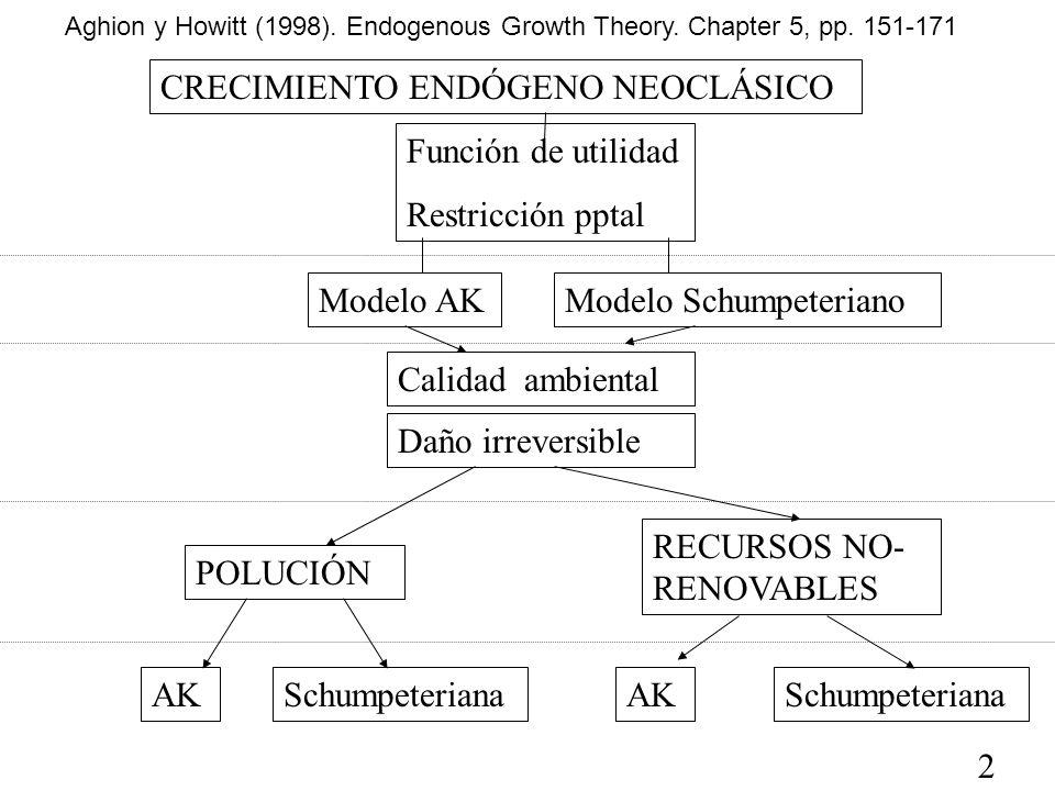 CRECIMIENTO ENDÓGENO NEOCLÁSICO Función de utilidad Restricción pptal Modelo AKModelo Schumpeteriano Calidad ambiental Daño irreversible POLUCIÓN RECU