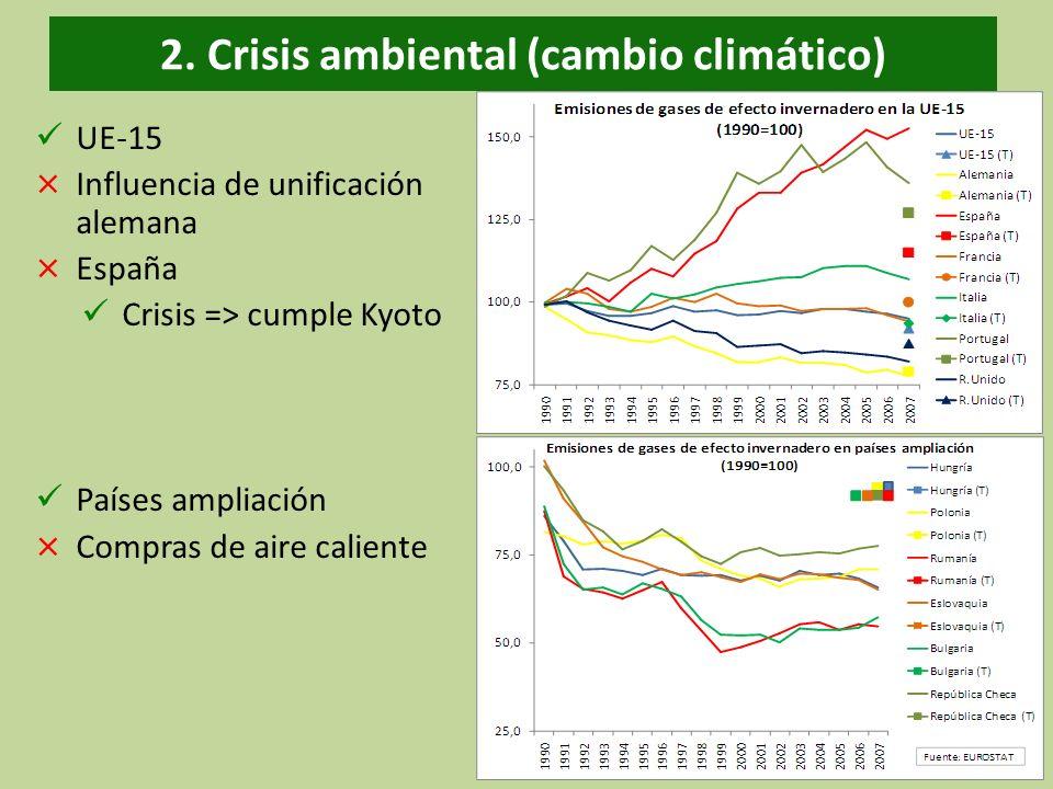 2. Crisis ambiental (cambio climático) UE-15 × Influencia de unificación alemana × España Crisis => cumple Kyoto Países ampliación × Compras de aire c