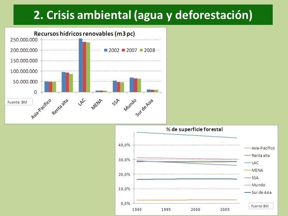 2. Crisis ambiental (agua y deforestación)