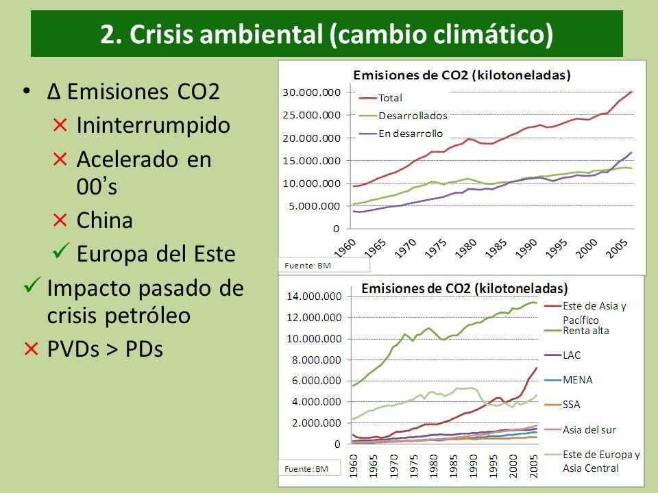 2. Crisis ambiental (cambio climático) Emisiones CO2 × Ininterrumpido × Acelerado en 00s × China Europa del Este Impacto pasado de crisis petróleo × P