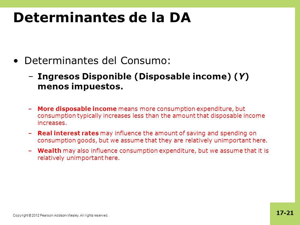 Copyright © 2012 Pearson Addison-Wesley. All rights reserved. 17-21 Determinantes de la DA Determinantes del Consumo: –Ingresos Disponible (Disposable