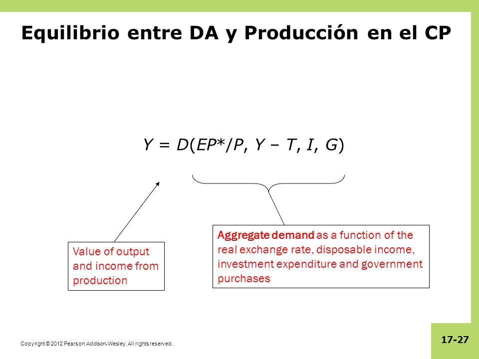 Copyright © 2012 Pearson Addison-Wesley. All rights reserved. 17-27 Equilibrio entre DA y Producción en el CP Y = D(EP*/P, Y – T, I, G) Value of outpu