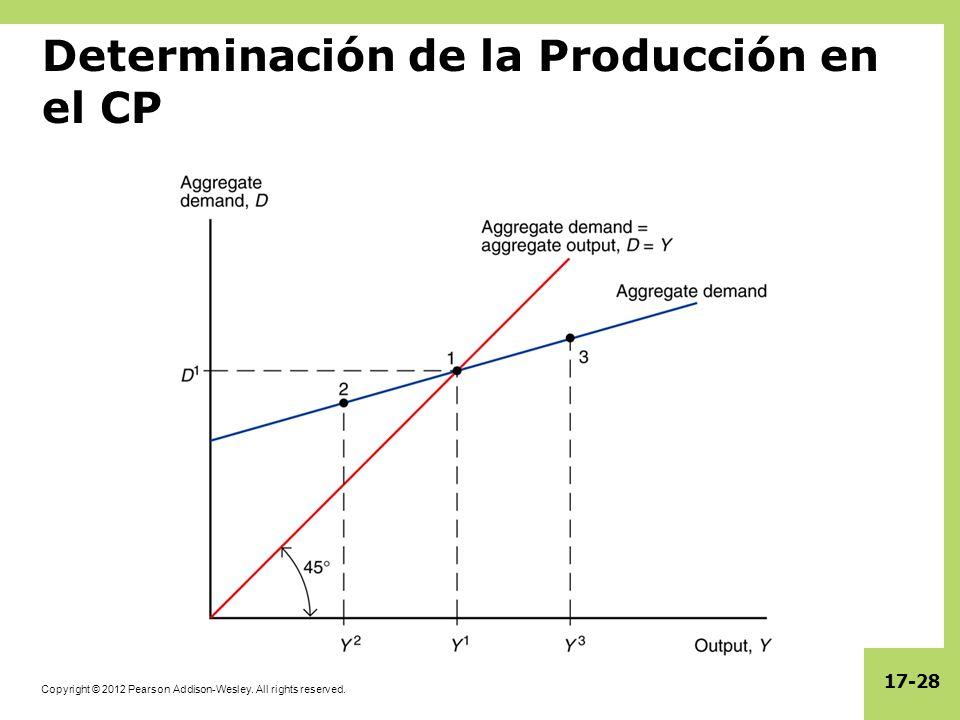 Copyright © 2012 Pearson Addison-Wesley. All rights reserved. 17-28 Determinación de la Producción en el CP