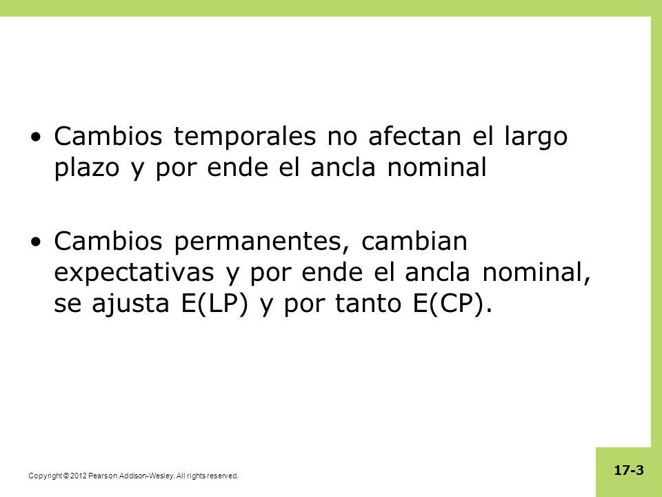 17-3 Cambios temporales no afectan el largo plazo y por ende el ancla nominal Cambios permanentes, cambian expectativas y por ende el ancla nominal, se ajusta E(LP) y por tanto E(CP).