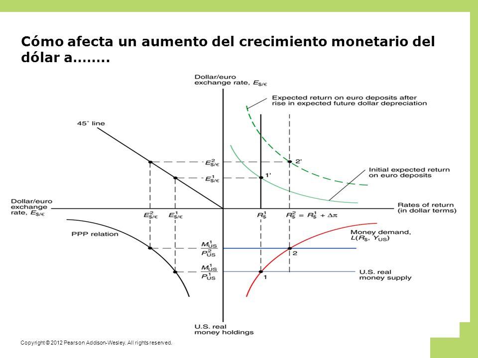 Copyright © 2012 Pearson Addison-Wesley. All rights reserved. Cómo afecta un aumento del crecimiento monetario del dólar a……..