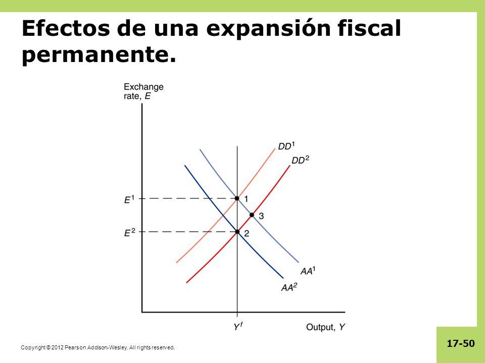 Copyright © 2012 Pearson Addison-Wesley. All rights reserved. 17-50 Efectos de una expansión fiscal permanente.