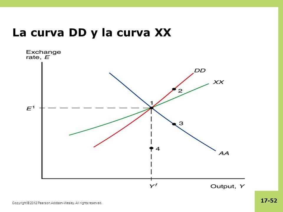 Copyright © 2012 Pearson Addison-Wesley. All rights reserved. 17-52 La curva DD y la curva XX