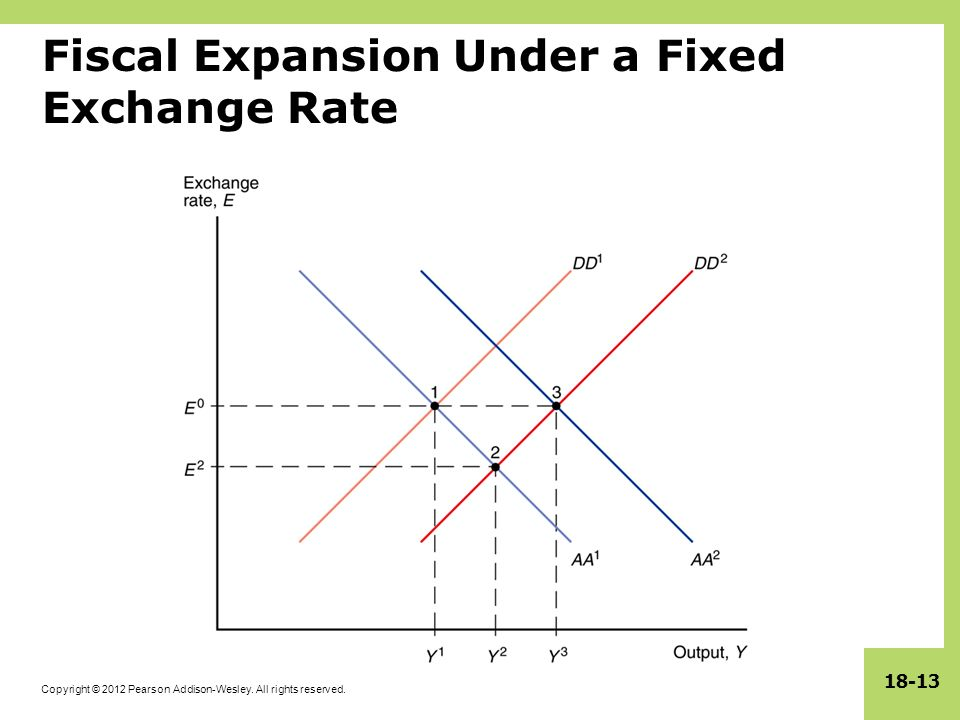 Copyright © 2012 Pearson Addison-Wesley. All rights reserved. 18-13 Fiscal Expansion Under a Fixed Exchange Rate