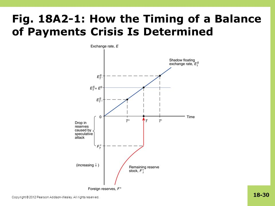 Copyright © 2012 Pearson Addison-Wesley. All rights reserved. 18-30 Fig. 18A2-1: How the Timing of a Balance of Payments Crisis Is Determined