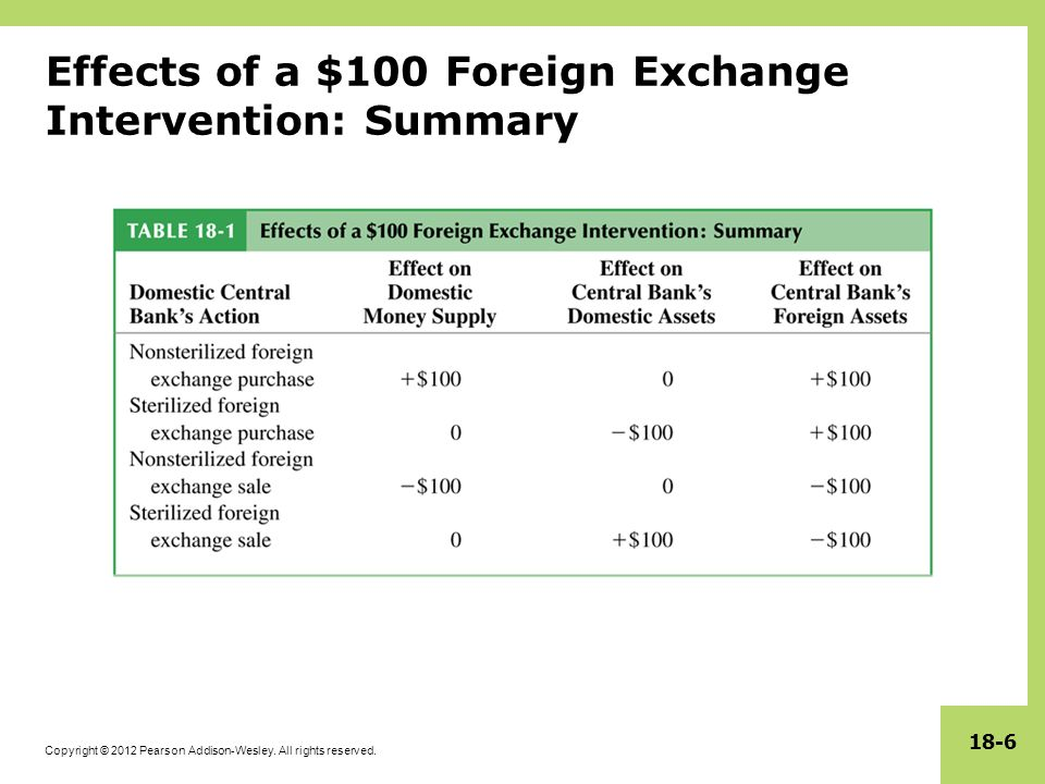 Copyright © 2012 Pearson Addison-Wesley. All rights reserved. 18-6 Effects of a $100 Foreign Exchange Intervention: Summary