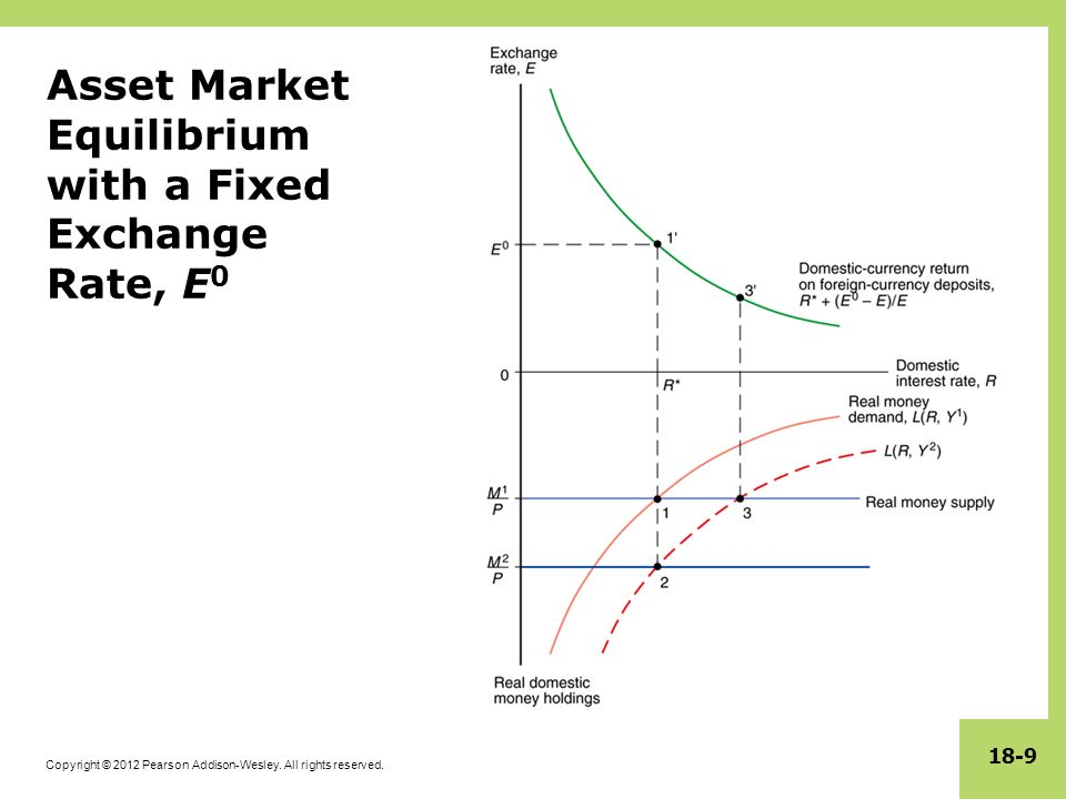 Copyright © 2012 Pearson Addison-Wesley. All rights reserved. 18-9 Asset Market Equilibrium with a Fixed Exchange Rate, E 0