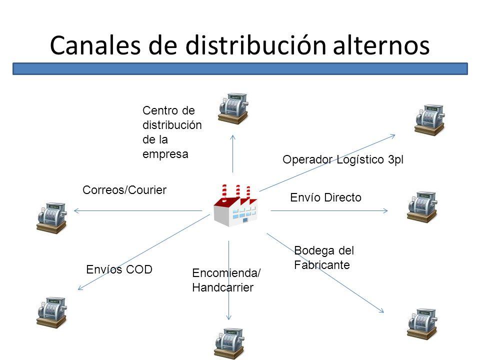 Canales de distribución alternos Envío Directo Operador Logístico 3pl Bodega del Fabricante Centro de distribución de la empresa Envíos COD Correos/Co