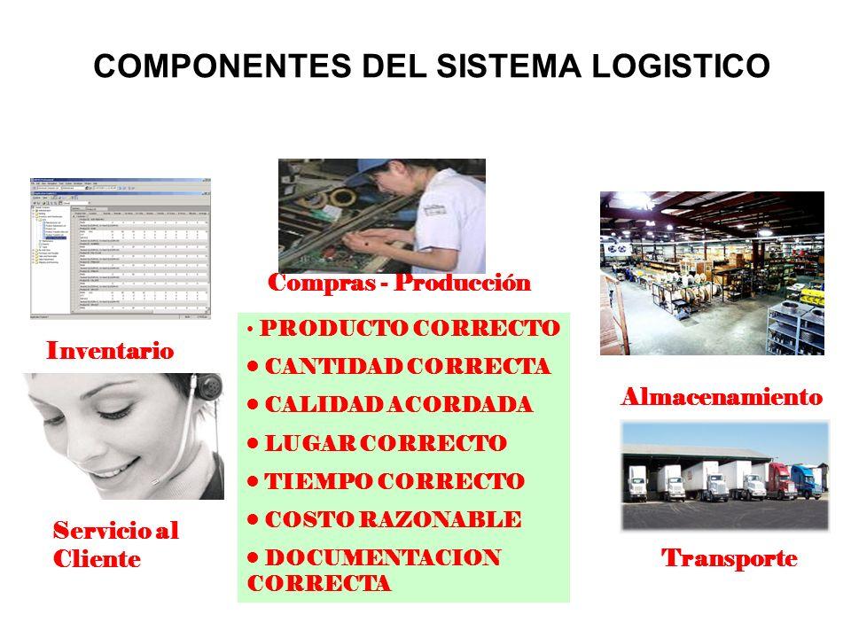 Inventario Compras - Producción Almacenamiento Servicio al Cliente Transporte PRODUCTO CORRECTO CANTIDAD CORRECTA CALIDAD ACORDADA LUGAR CORRECTO TIEM