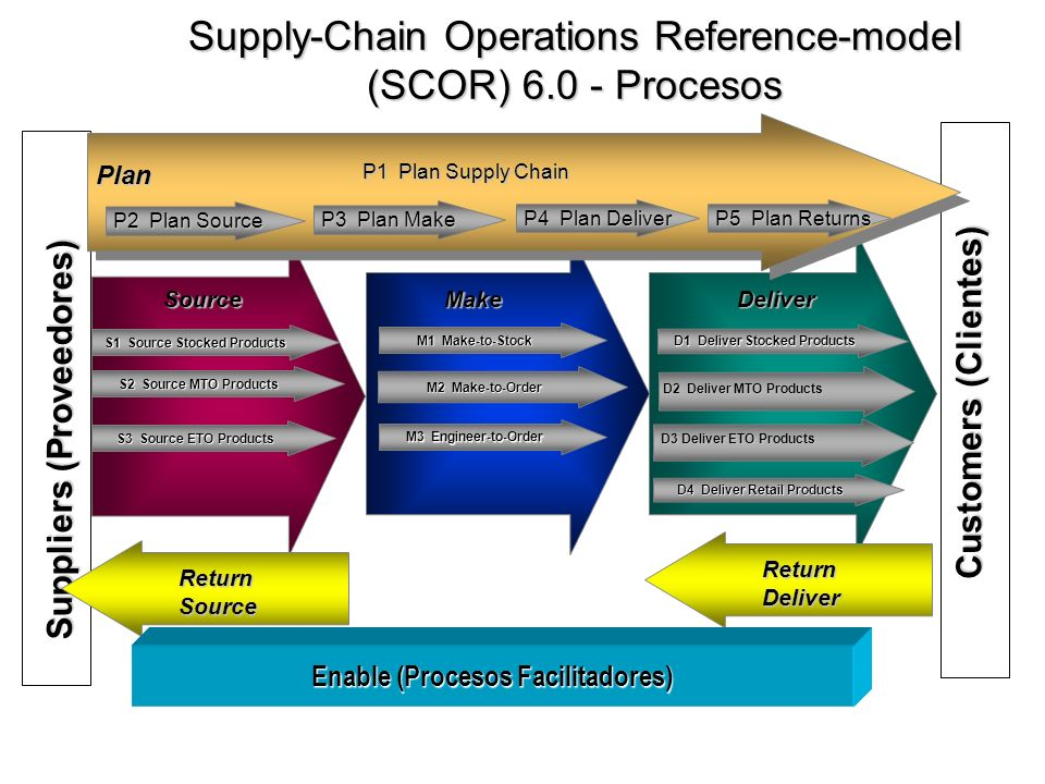 Customers (Clientes) Suppliers (Proveedores) P1 Plan Supply Chain Plan P2 Plan Source P3 Plan Make P4 Plan Deliver SourceMakeDeliver S1 Source Stocked