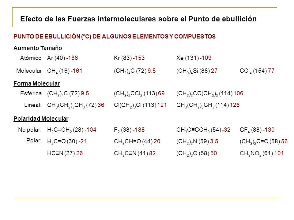 PUNTO DE EBULLICIÓN (ºC) DE ALGUNOS ELEMENTOS Y COMPUESTOS Aumento Tamaño AtómicoAr (40) -186Kr (83) -153Xe (131) -109 MolecularCH 4 (16) -161(CH 3 )