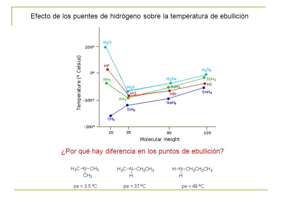 Efecto de los puentes de hidrógeno sobre la temperatura de ebullición ¿Por qué hay diferencia en los puntos de ebullición?