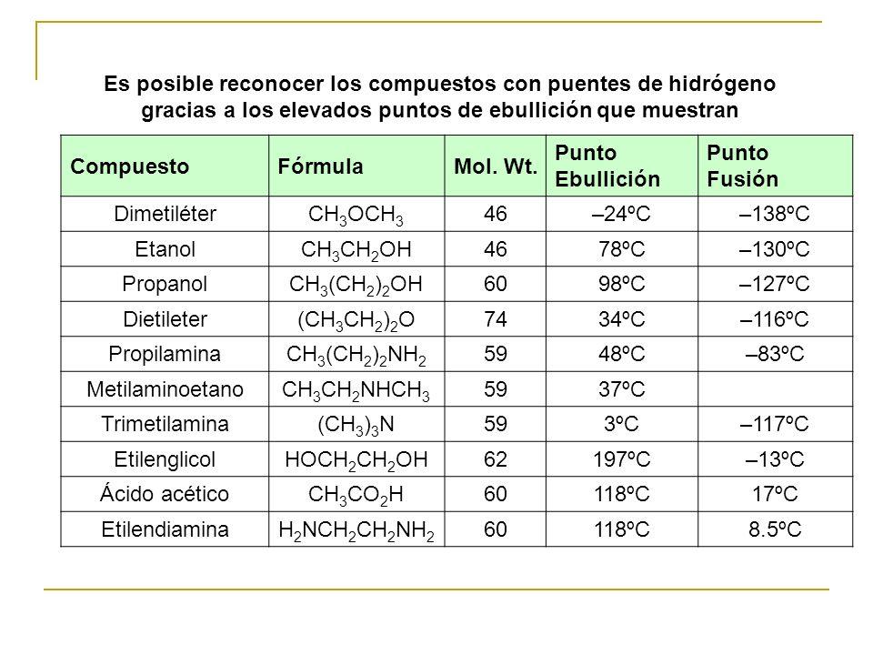 Es posible reconocer los compuestos con puentes de hidrógeno gracias a los elevados puntos de ebullición que muestran CompuestoFórmulaMol. Wt. Punto E