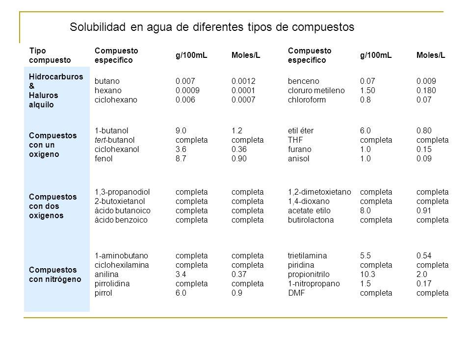 Tipo compuesto Compuesto específico g/100mLMoles/L Compuesto específico g/100mLMoles/L Hidrocarburos & Haluros alquilo butano hexano ciclohexano 0.007
