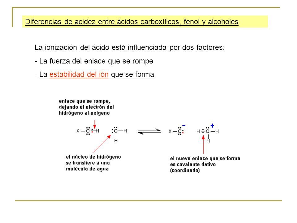 Diferencias de acidez entre ácidos carboxílicos, fenol y alcoholes La ionización del ácido está influenciada por dos factores: - La fuerza del enlace
