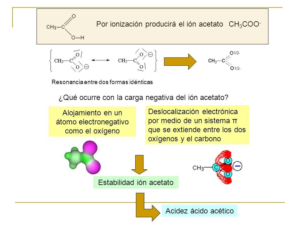 Deslocalización electrónica por medio de un sistema π que se extiende entre los dos oxígenos y el carbono Estabilidad ión acetato Por ionización produ